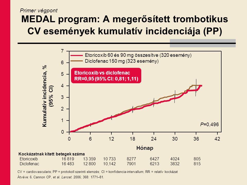 Kumulatív incidencia, % (95% CI)