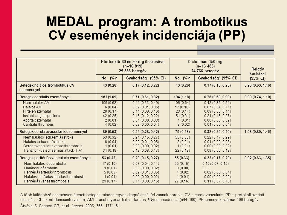 MEDAL program: A trombotikus CV események incidenciája (PP)