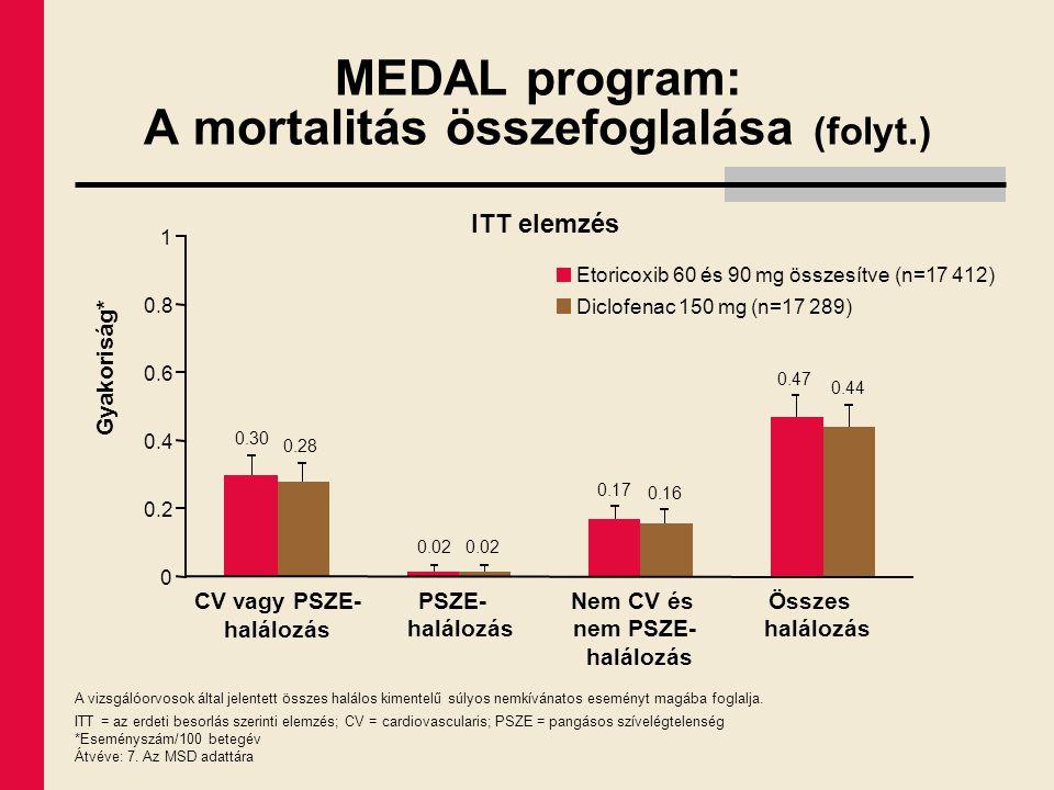 MEDAL program: A mortalitás összefoglalása (folyt.)