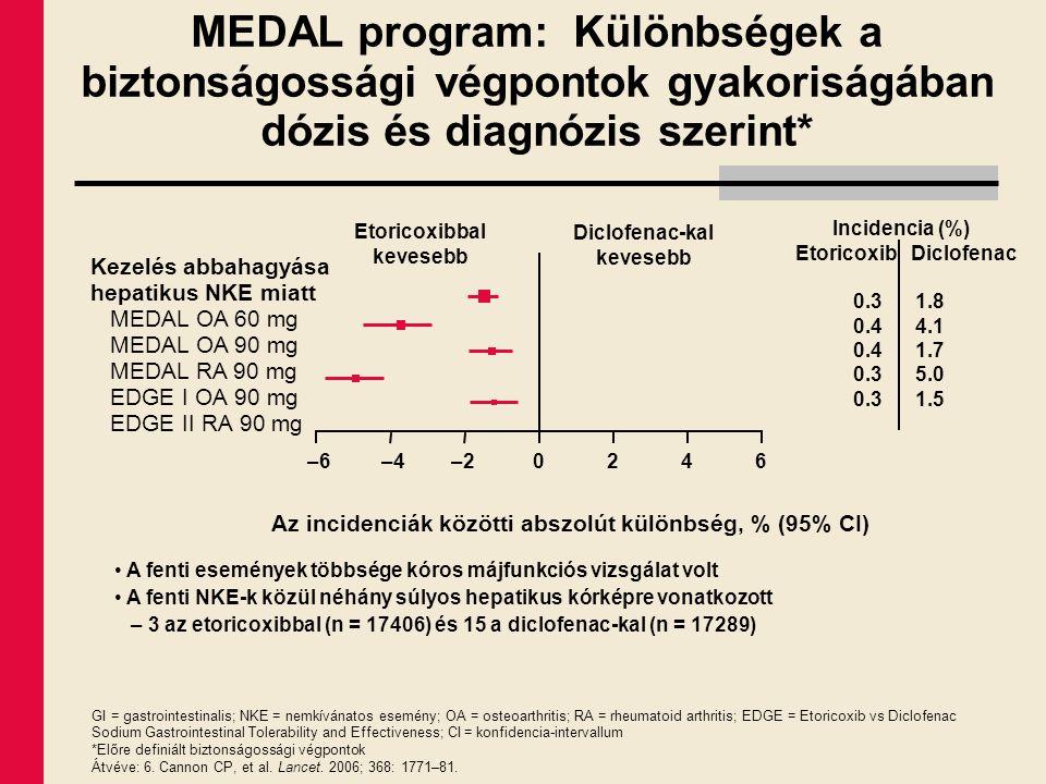 MEDAL program: Különbségek a biztonságossági végpontok gyakoriságában dózis és diagnózis szerint*