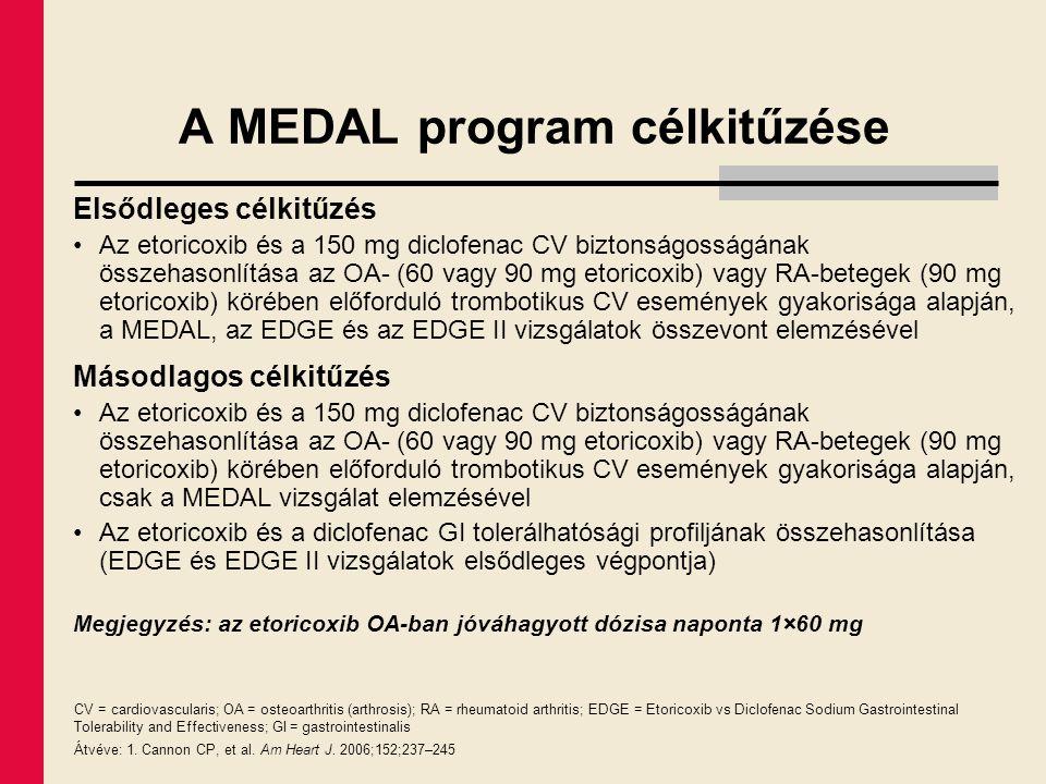 A MEDAL program célkitűzése