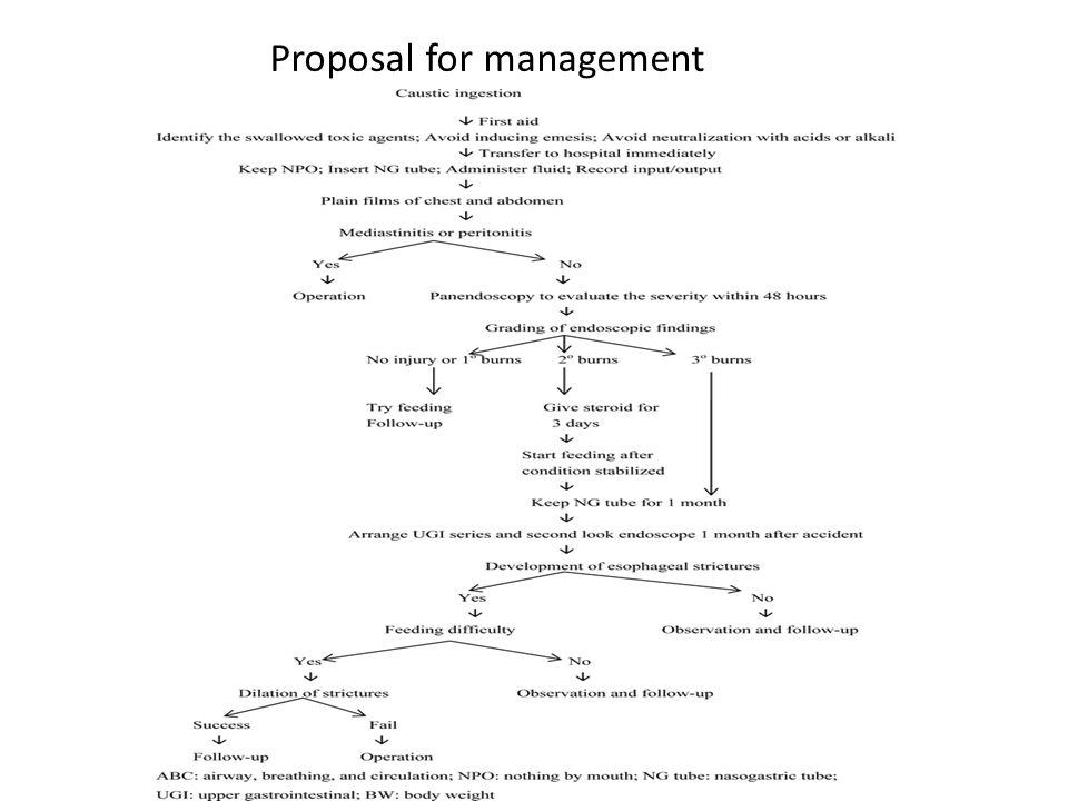 Proposal for management