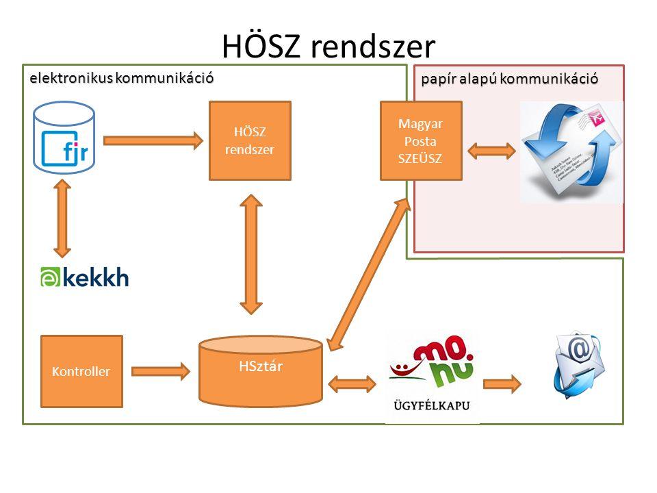 HÖSZ rendszer elektronikus kommunikáció papír alapú kommunikáció
