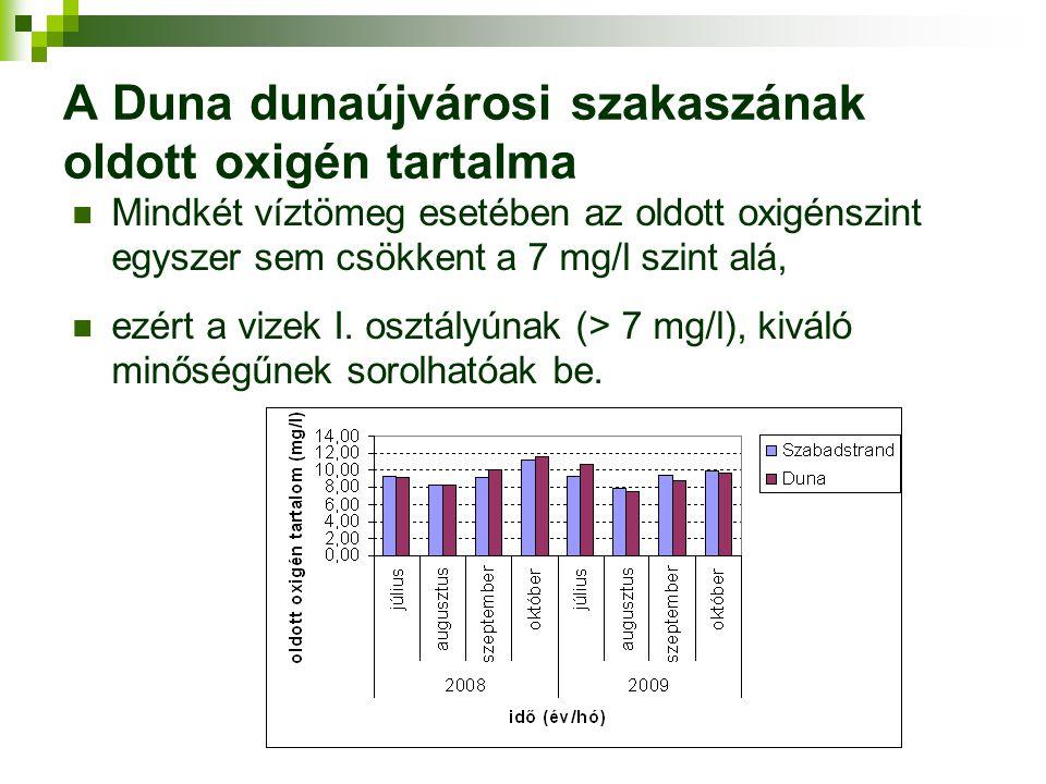 A Duna dunaújvárosi szakaszának oldott oxigén tartalma