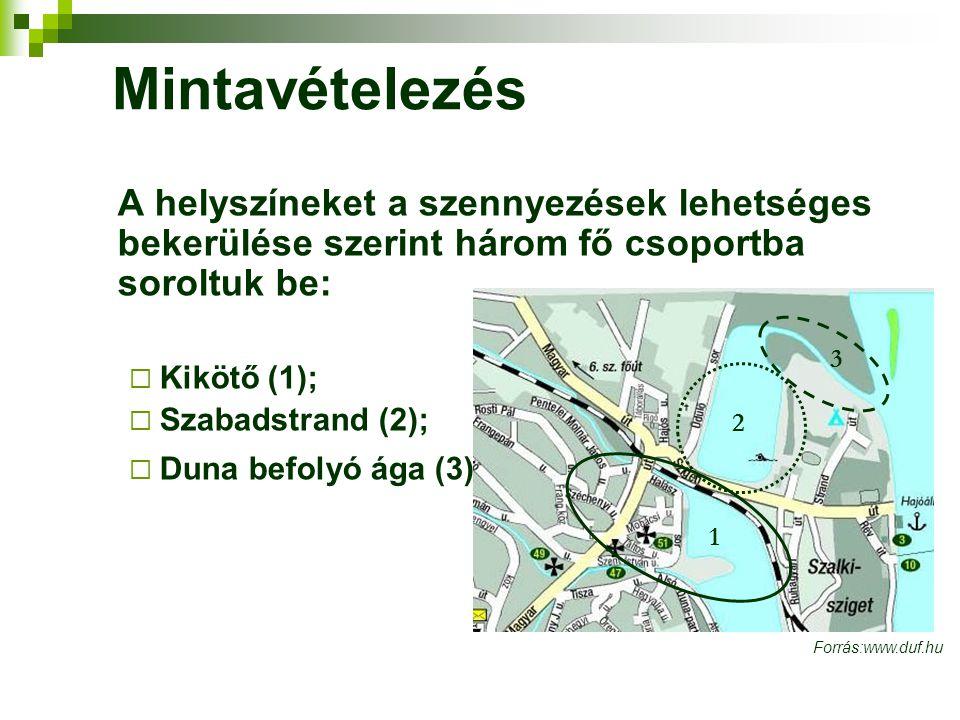 Mintavételezés A helyszíneket a szennyezések lehetséges bekerülése szerint három fő csoportba soroltuk be: