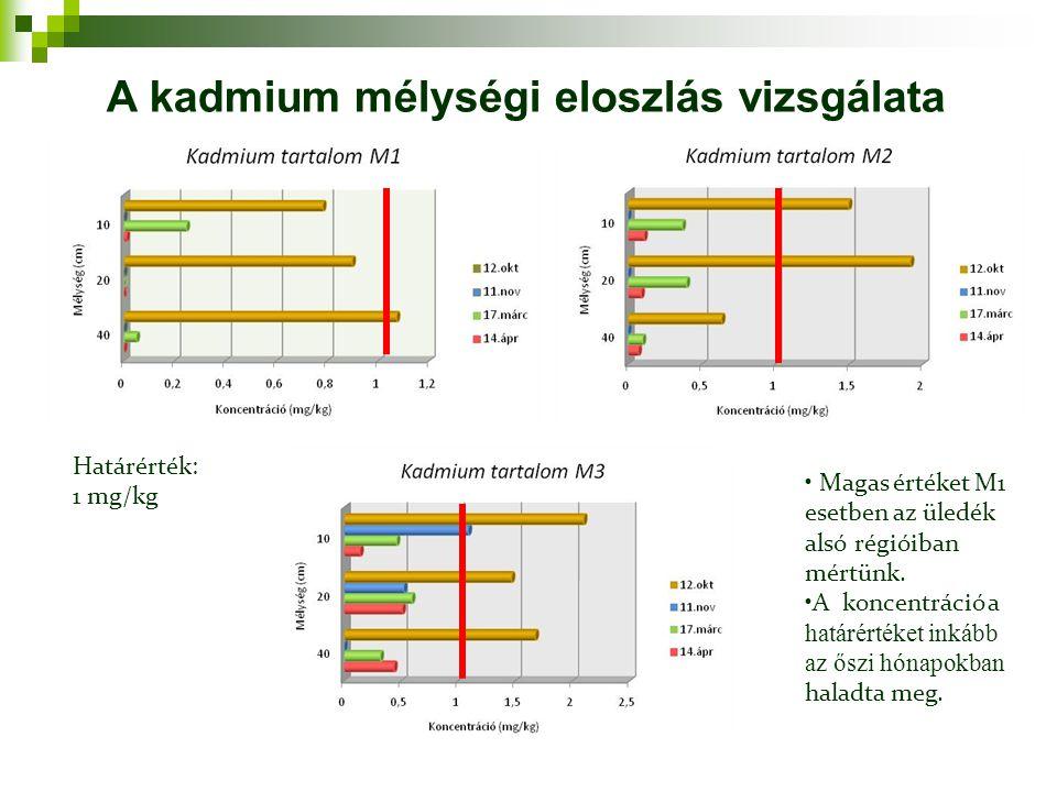A kadmium mélységi eloszlás vizsgálata
