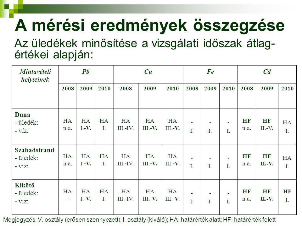 A mérési eredmények összegzése