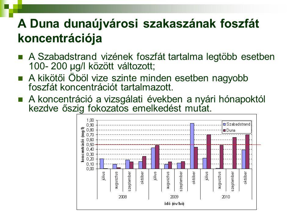 A Duna dunaújvárosi szakaszának foszfát koncentrációja