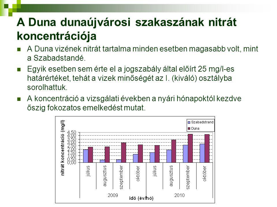 A Duna dunaújvárosi szakaszának nitrát koncentrációja