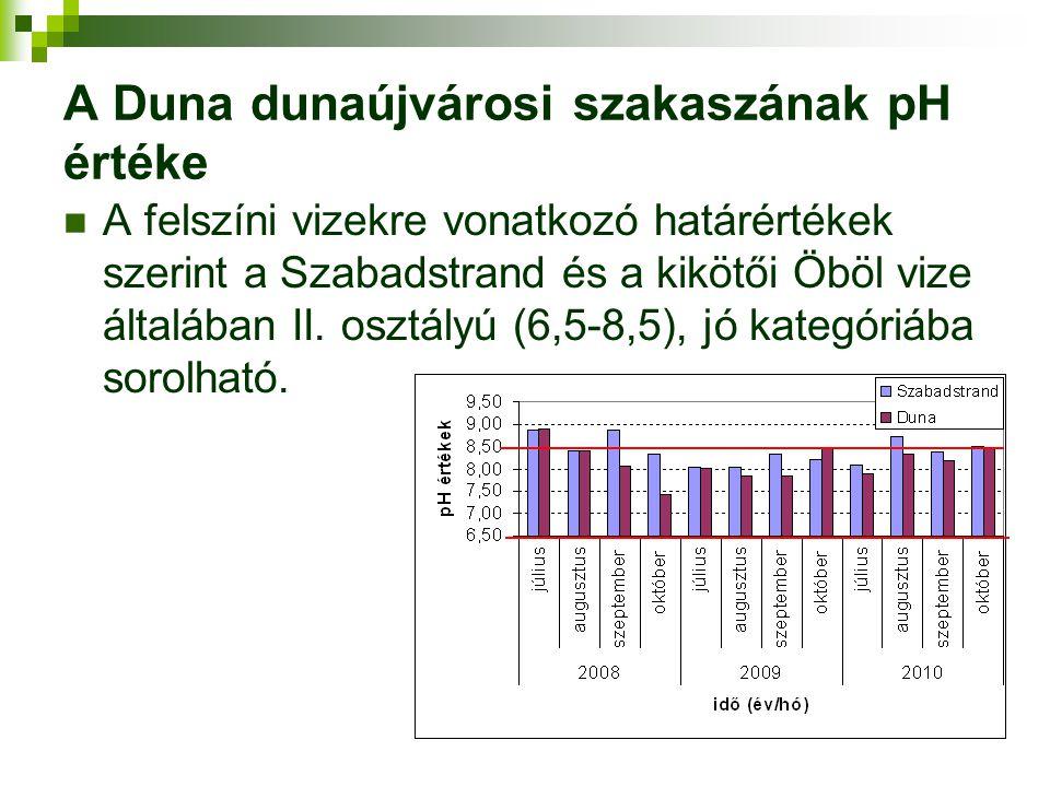 A Duna dunaújvárosi szakaszának pH értéke