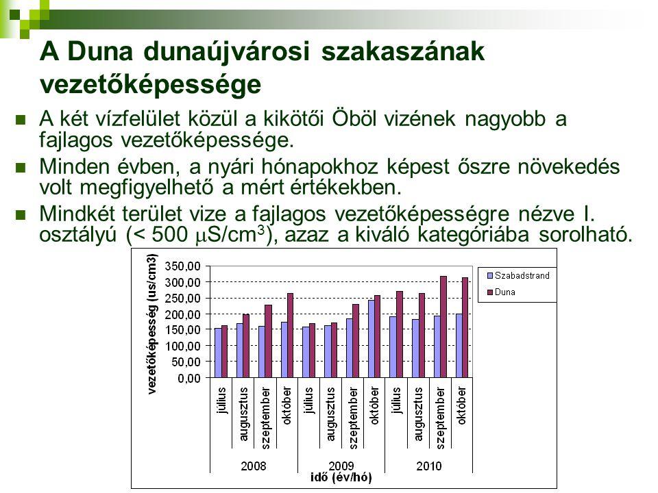 A Duna dunaújvárosi szakaszának vezetőképessége