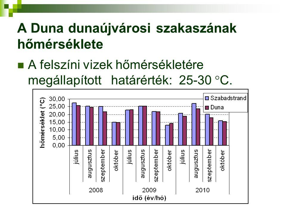 A Duna dunaújvárosi szakaszának hőmérséklete