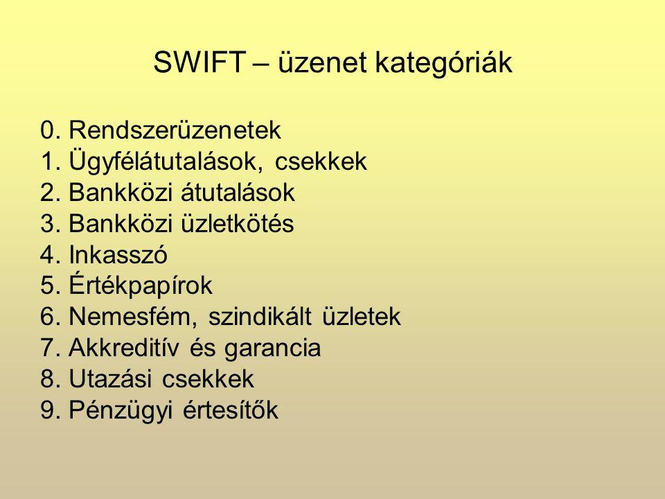 SWIFT – üzenet kategóriák