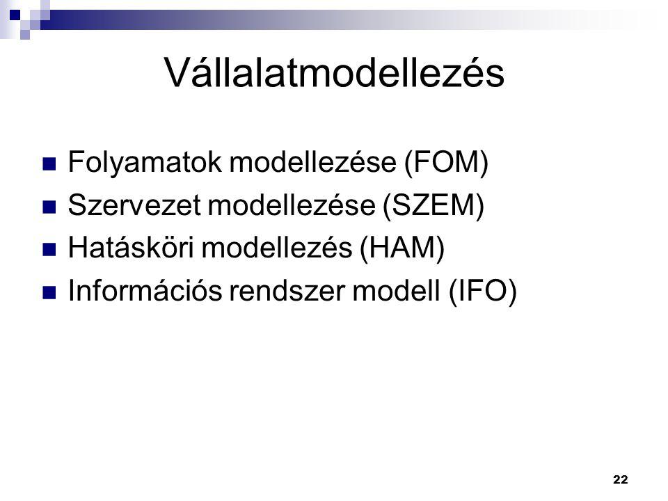 Vállalatmodellezés Folyamatok modellezése (FOM)