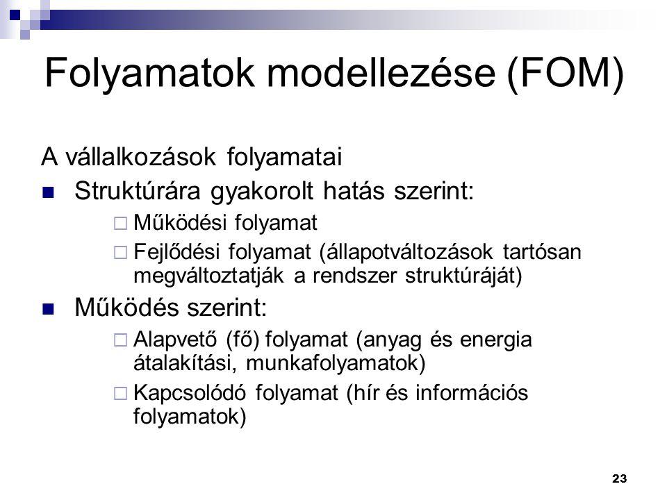 Folyamatok modellezése (FOM)