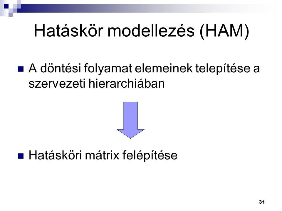 Hatáskör modellezés (HAM)