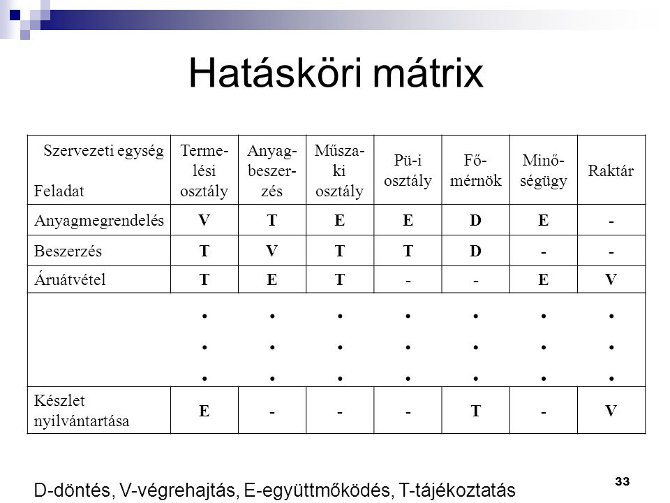 Hatásköri mátrix Szervezeti egység. Feladat. Terme-lési osztály. Anyag-beszer-zés. Műsza-ki osztály.