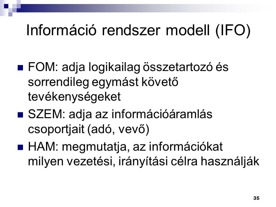 Információ rendszer modell (IFO)