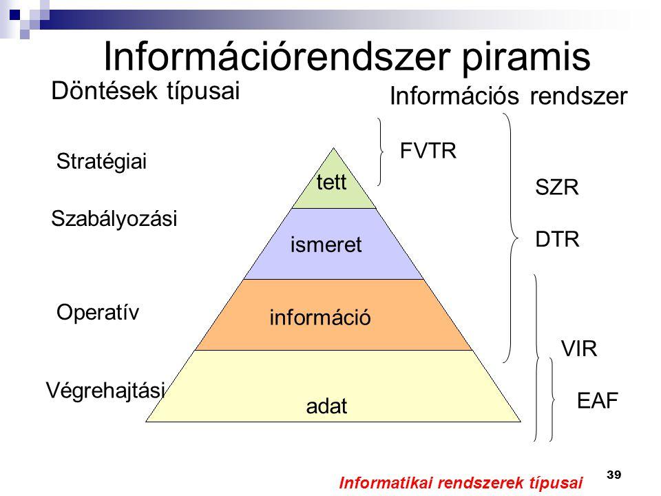 Információrendszer piramis