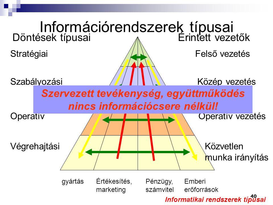 Információrendszerek típusai