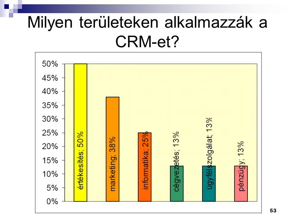 Milyen területeken alkalmazzák a CRM-et
