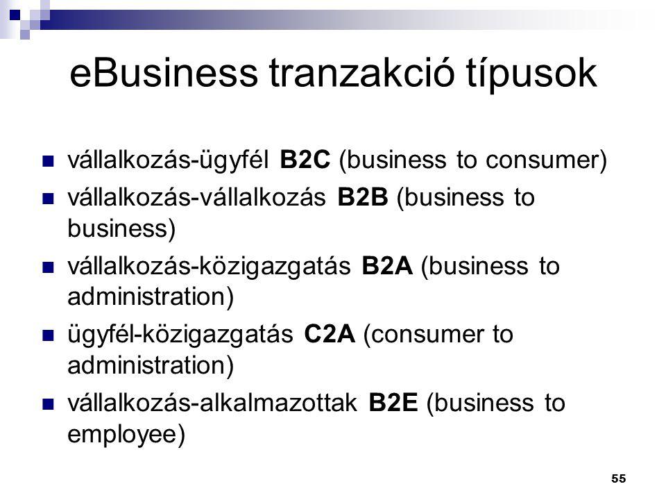 eBusiness tranzakció típusok