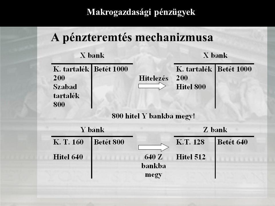 A pénzteremtés mechanizmusa