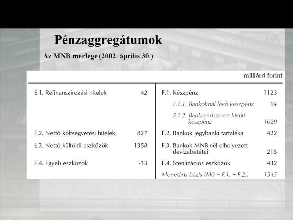 Pénzaggregátumok Az MNB mérlege (2002. április 30.)