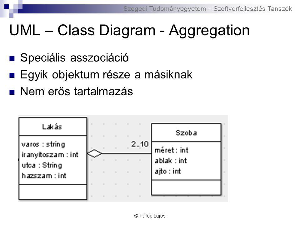 UML – Class Diagram - Aggregation