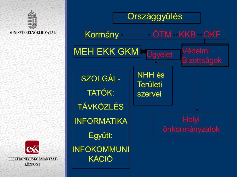 Országgyűlés MEH EKK GKM Kormány ÖTM KKB OKF Védelmi Bizottságok