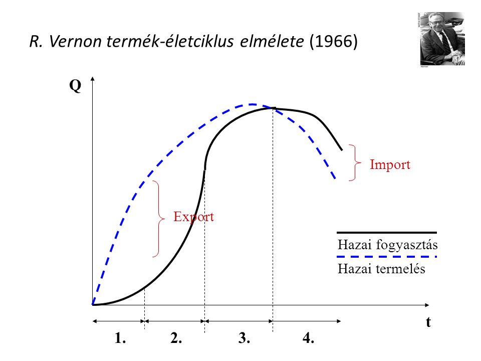 R. Vernon termék-életciklus elmélete (1966)