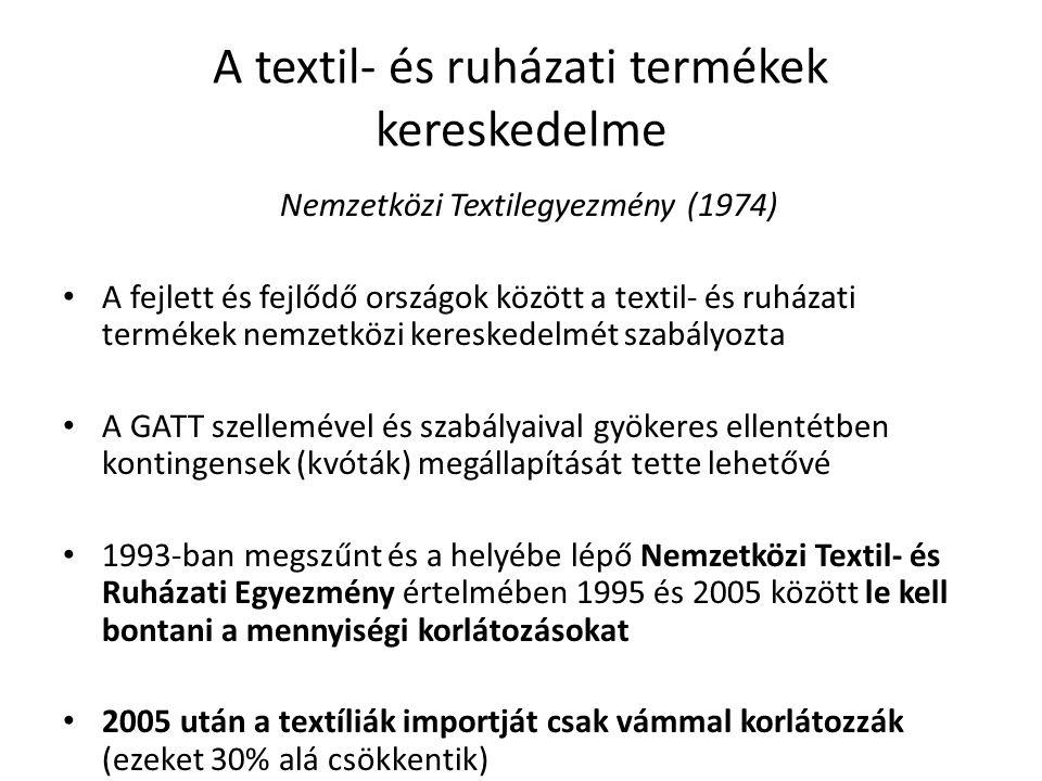 A textil- és ruházati termékek kereskedelme