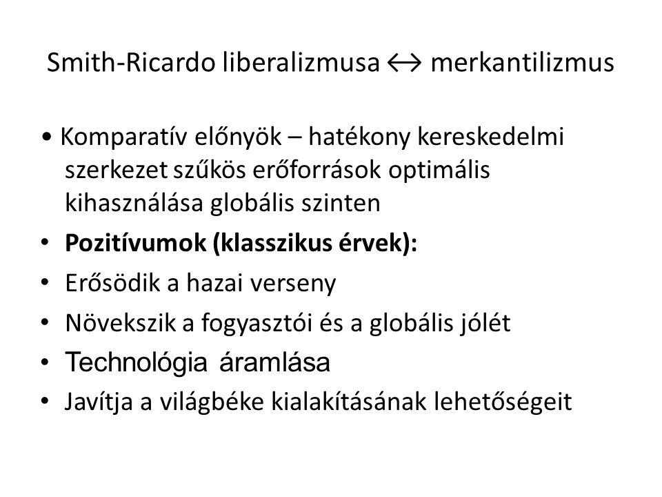 Smith-Ricardo liberalizmusa ↔ merkantilizmus