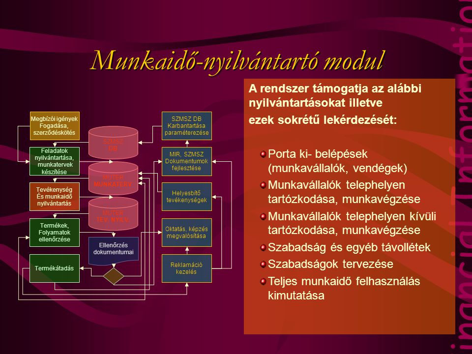 Munkaidő-nyilvántartó modul