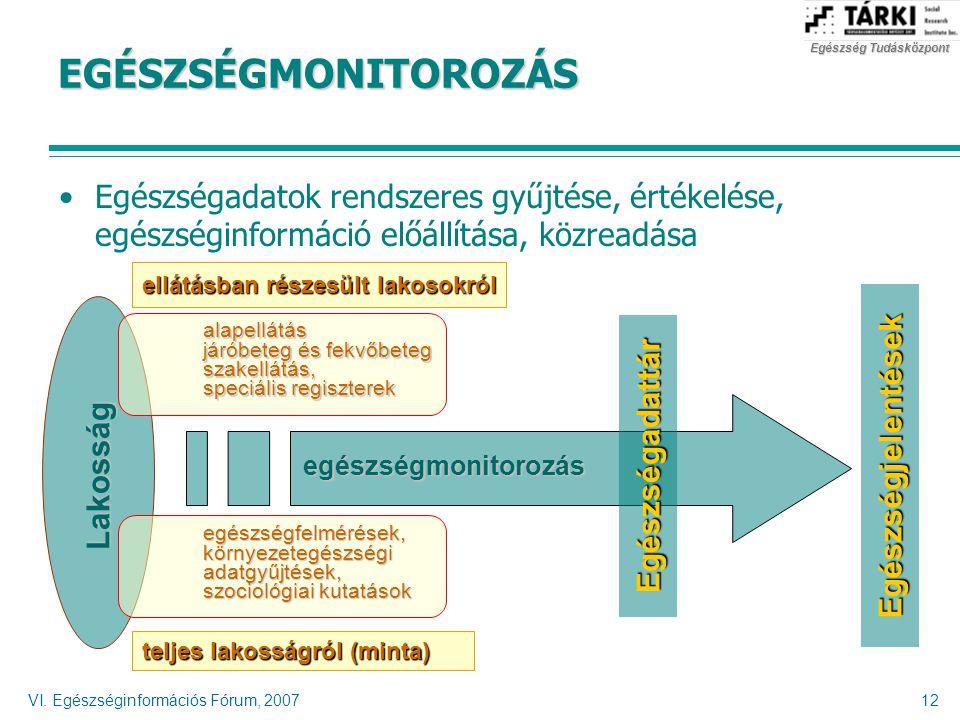 EGÉSZSÉGMONITOROZÁS Egészségadatok rendszeres gyűjtése, értékelése, egészséginformáció előállítása, közreadása.