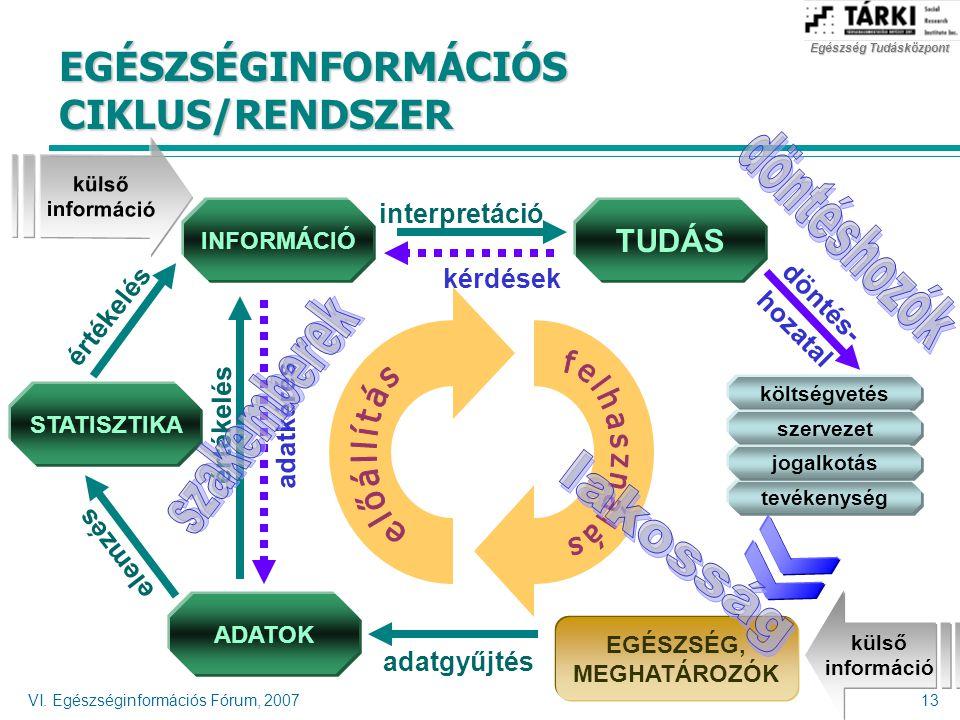 EGÉSZSÉGINFORMÁCIÓS CIKLUS/RENDSZER
