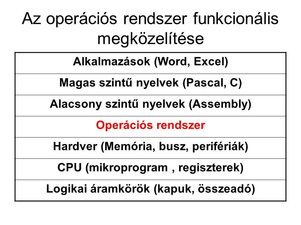 Az operációs rendszer funkcionális megközelítése