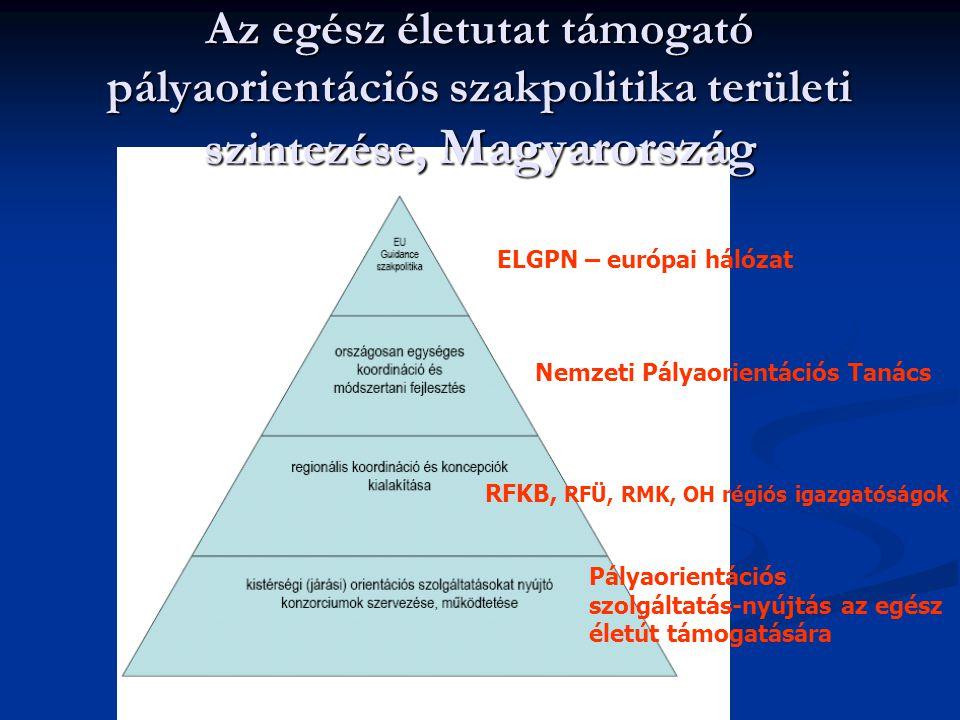 Az egész életutat támogató pályaorientációs szakpolitika területi szintezése, Magyarország