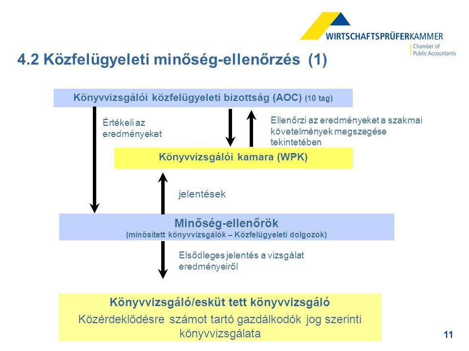 4.2 Közfelügyeleti minőség-ellenőrzés (1)