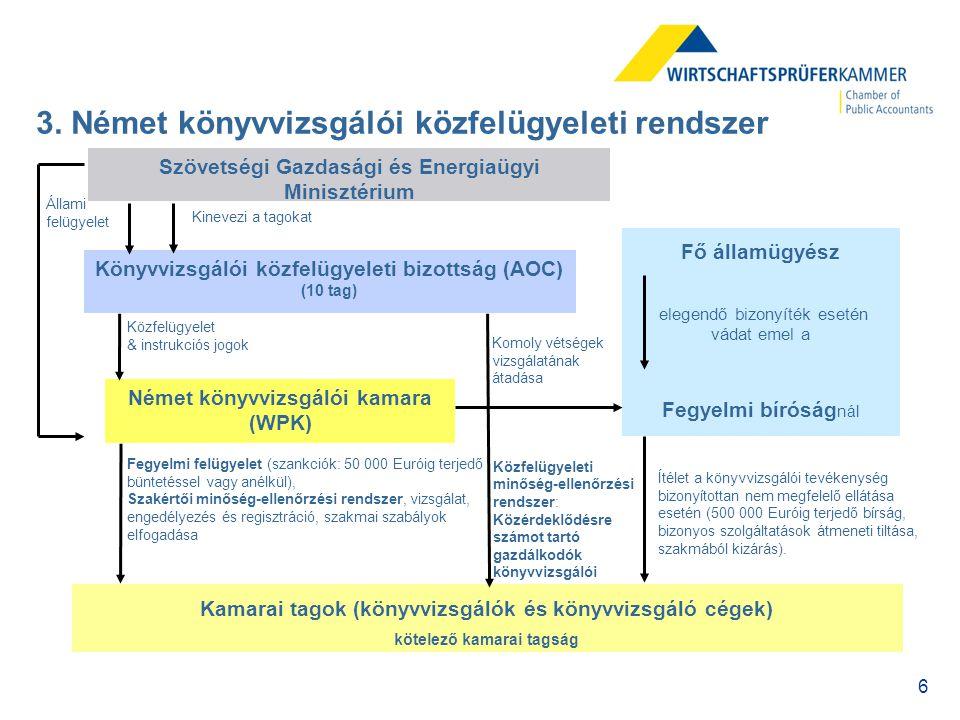 3. Német könyvvizsgálói közfelügyeleti rendszer