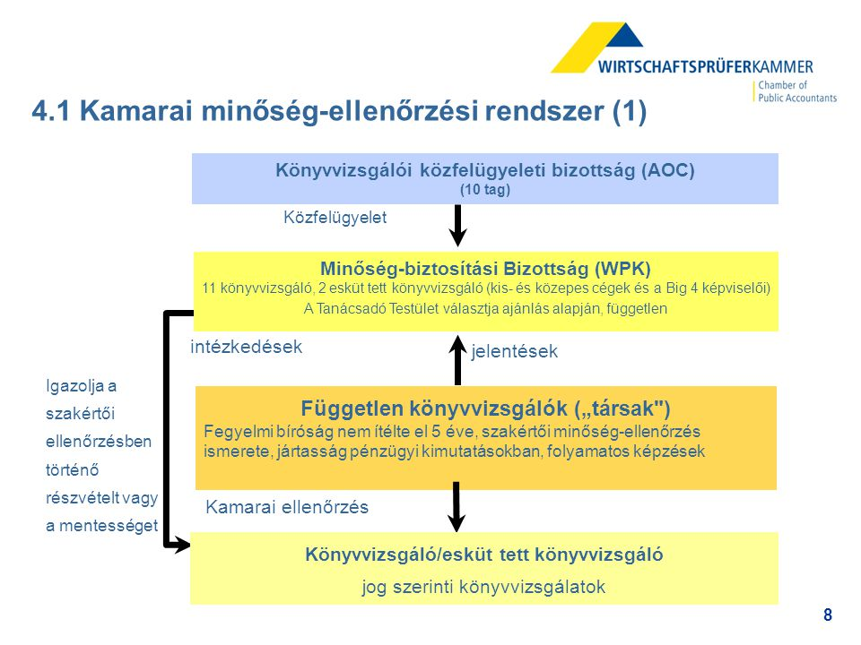 4.1 Kamarai minőség-ellenőrzési rendszer (1)
