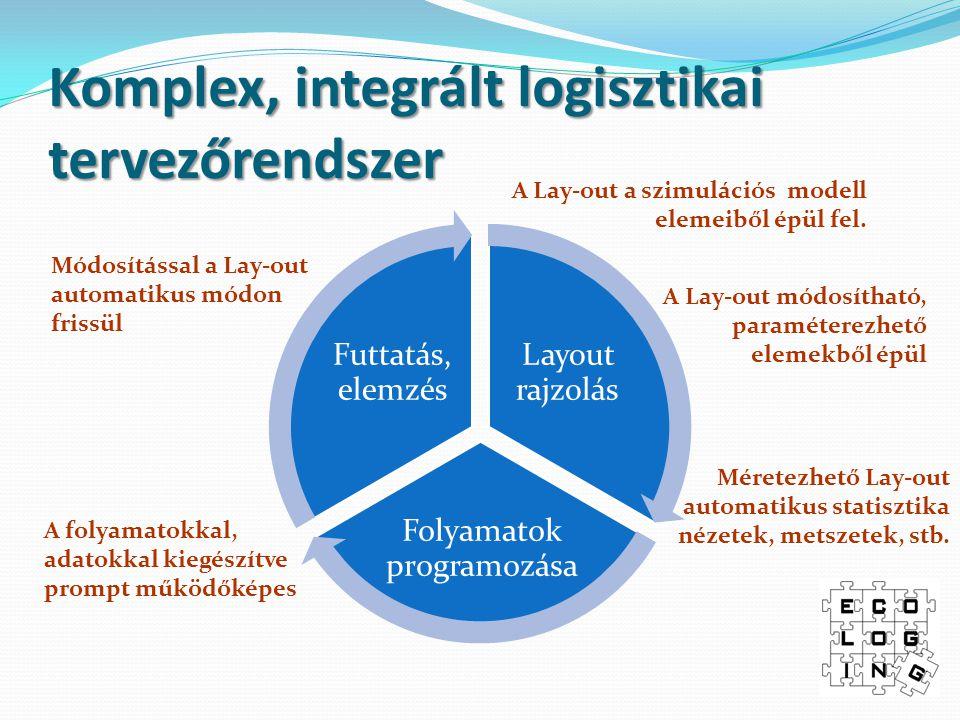 Komplex, integrált logisztikai tervezőrendszer