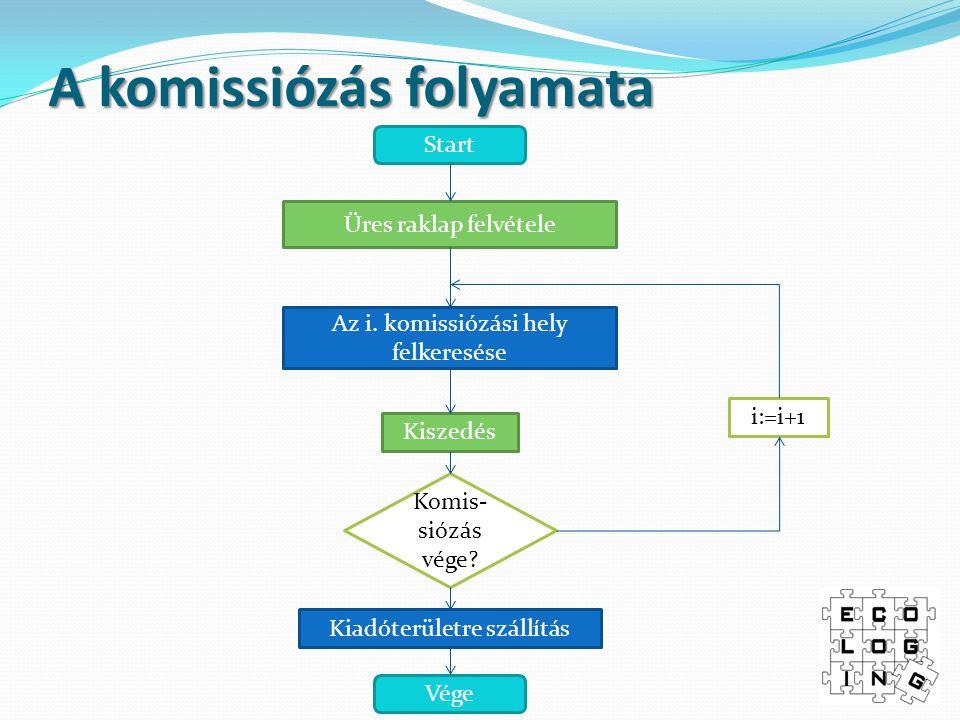 A komissiózás folyamata