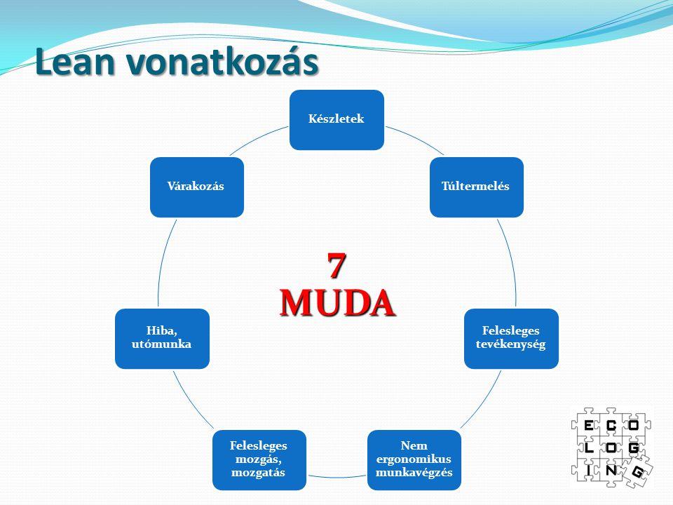 Lean vonatkozás 7 MUDA Készletek Túltermelés Felesleges tevékenység