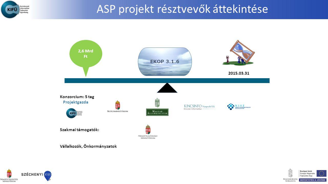 ASP projekt résztvevők áttekintése