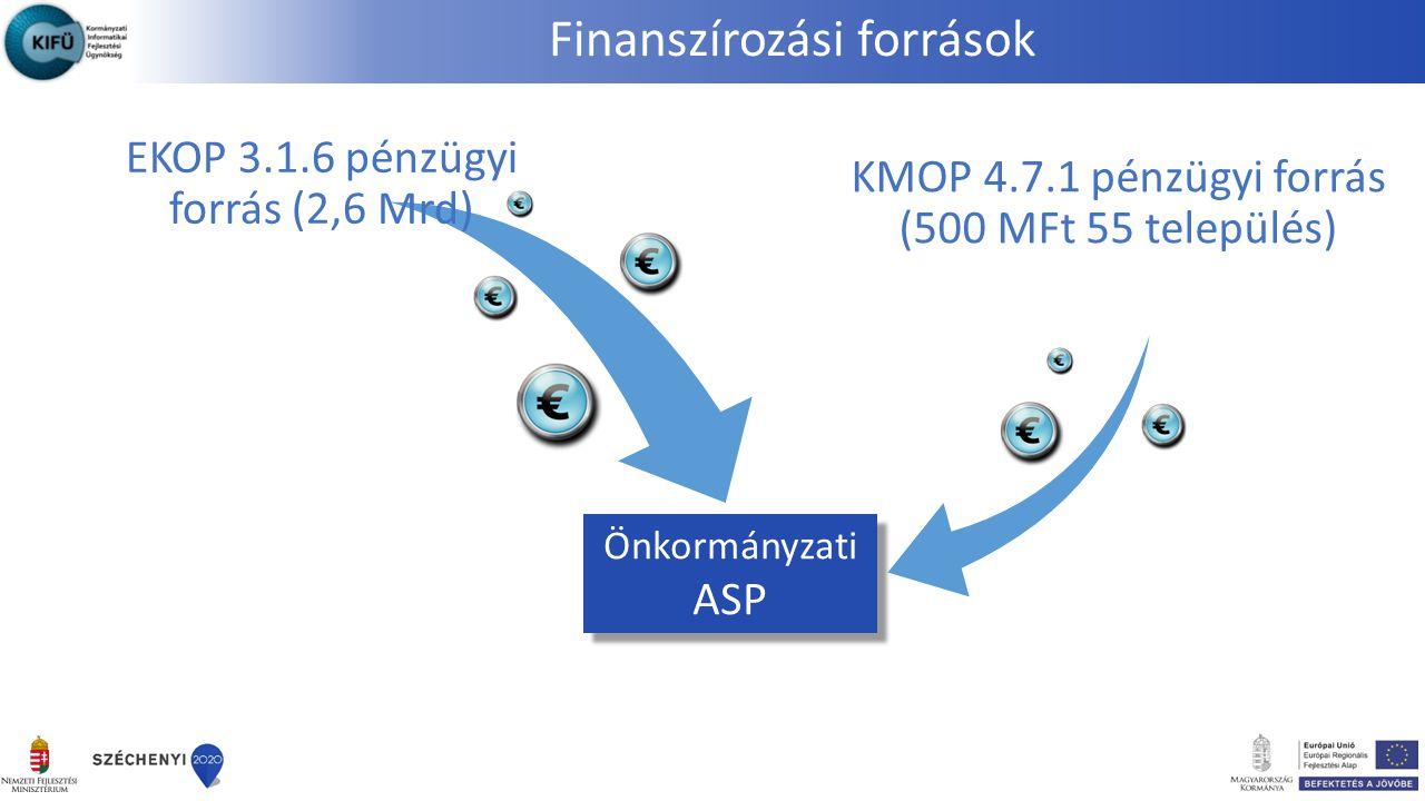 Finanszírozási források