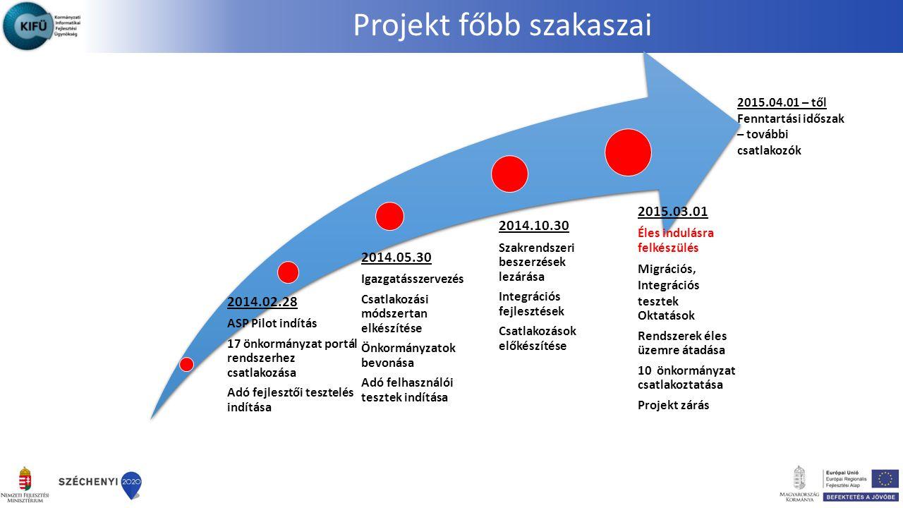 Projekt főbb szakaszai