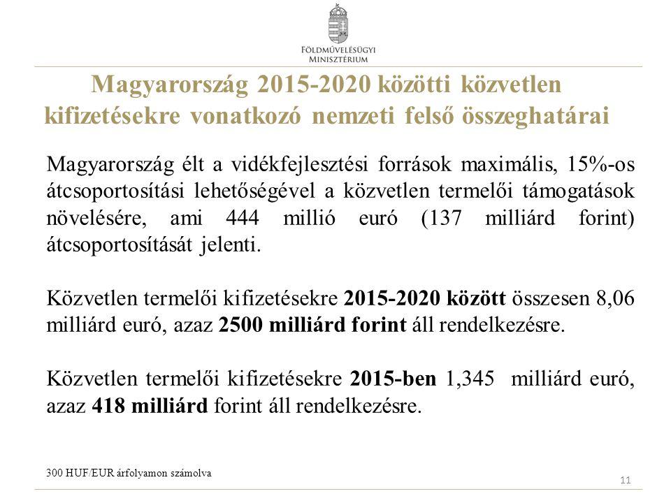 Magyarország 2015-2020 közötti közvetlen kifizetésekre vonatkozó nemzeti felső összeghatárai