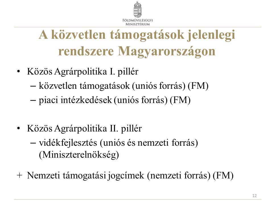 A közvetlen támogatások jelenlegi rendszere Magyarországon