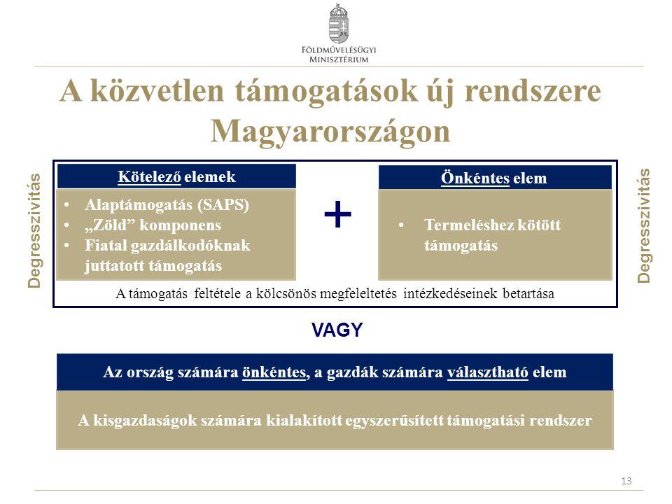 A közvetlen támogatások új rendszere Magyarországon